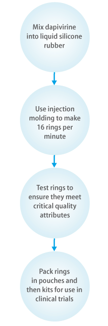 Ring Manufacturing Process