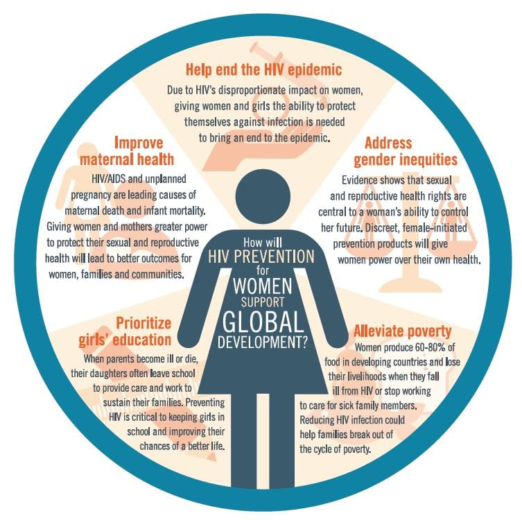 Women S Health: Infographic: Why Is Women's Sexual And Reproductive Health